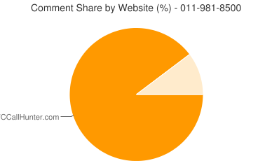 Comment Share 011-981-8500
